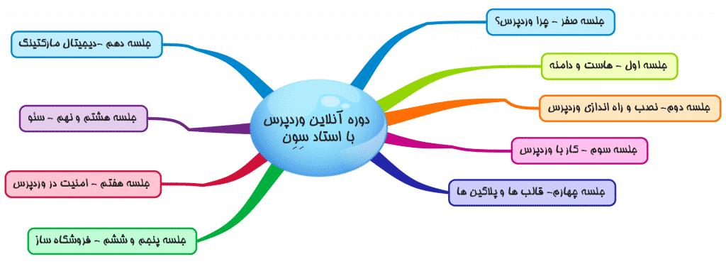 دوره جامع آموزشی طراحی سایت بدون کد نویسی